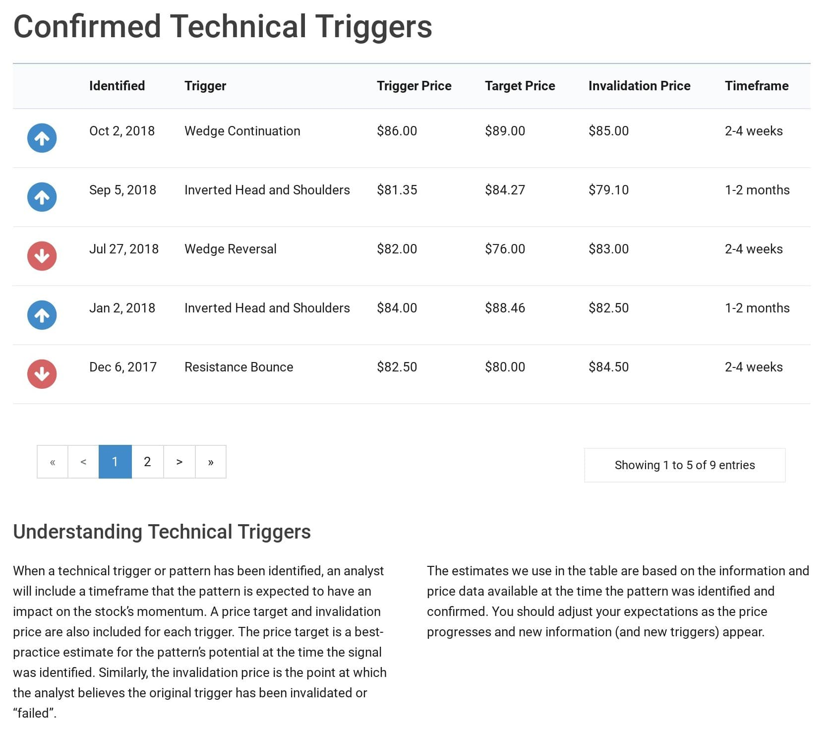 Technical Triggers